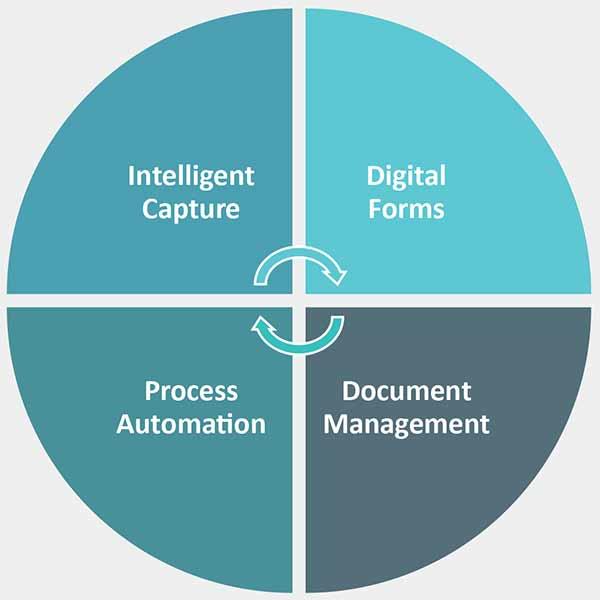 Intelligent Capture, Digital Forms, Document Management, Process Automation