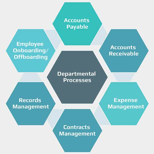 Departmental Processes: Accounts Payable, Accounts Receiveable, Expense Management, Contracts Management, Records Management, Employee Onboarding/Offboarding